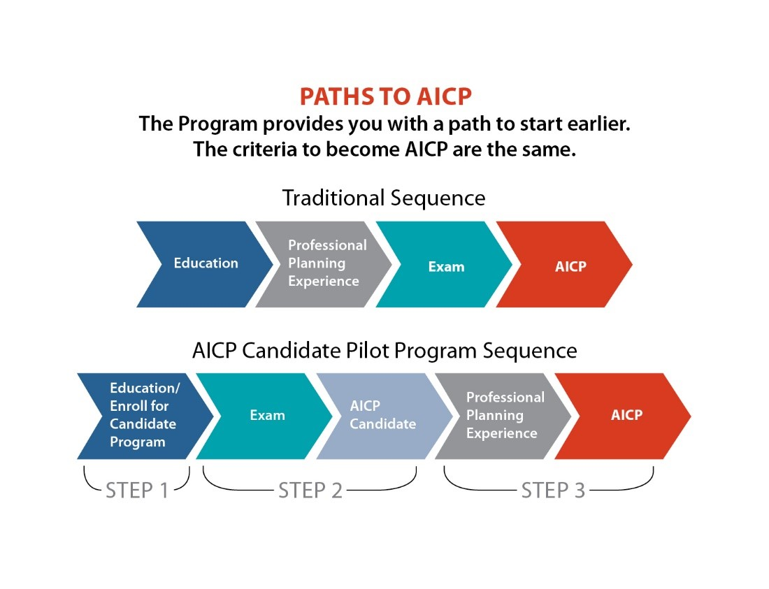 aicp candidate program pilot involved early planning congrats newest members learn